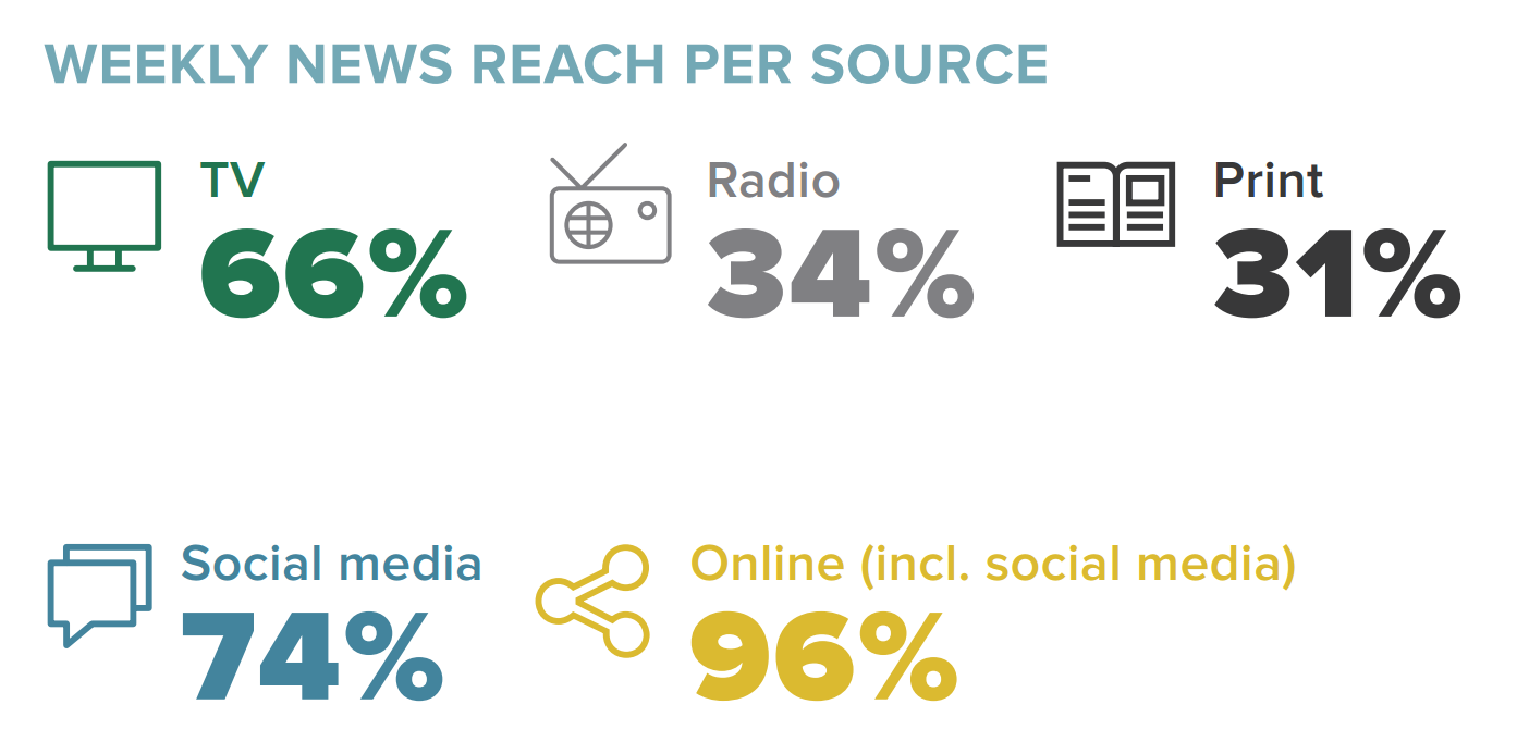 preferences between radio and print media The shift to digital media is a generational trend today's young consumers have never developed a print or tv habit, and they probably never will.